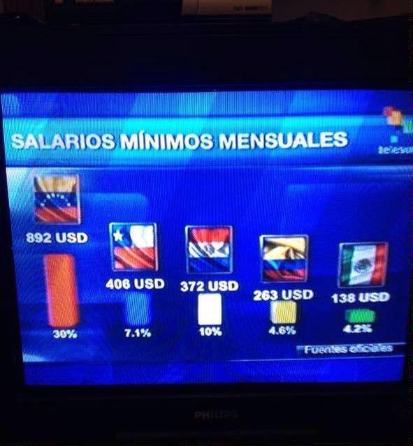 Gobierno de Nicolas Maduro. - Página 21 Salariominimo-telesur