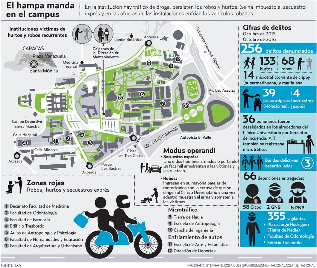 infografia UCV